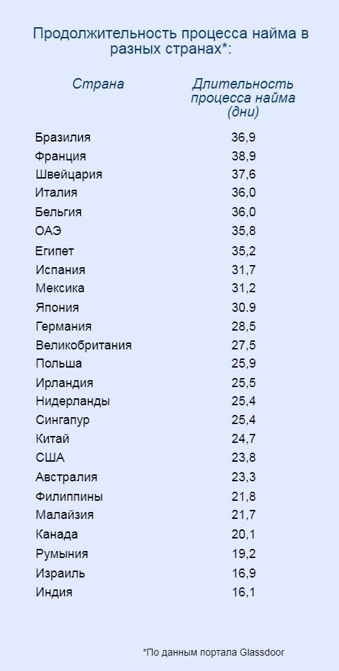 Данные о сроках поиска работы в разных странах