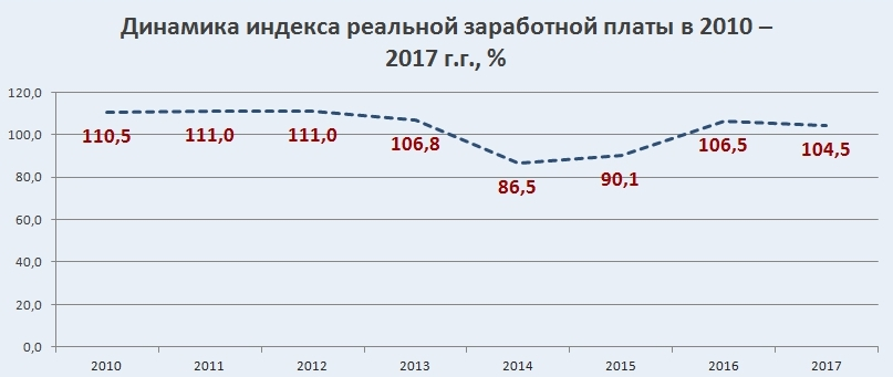 Динамика индекса реальной заработной платы в Украине в 2010-2017 г.г. график.