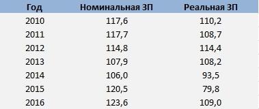 Данные об изменении номинальной и реальной зарплаты в Украине в 2010-2017 г.г.