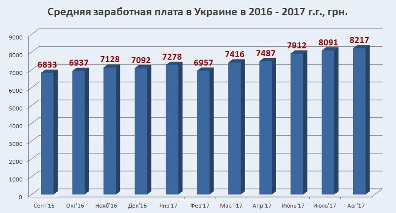 Динамика среднего уровня зарплаты в Украине в 2016-17 г.г., график