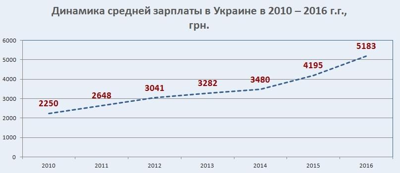 Данные об изменении средней зарплаты в Украине в 2010-2016 г.г. в виде графика.