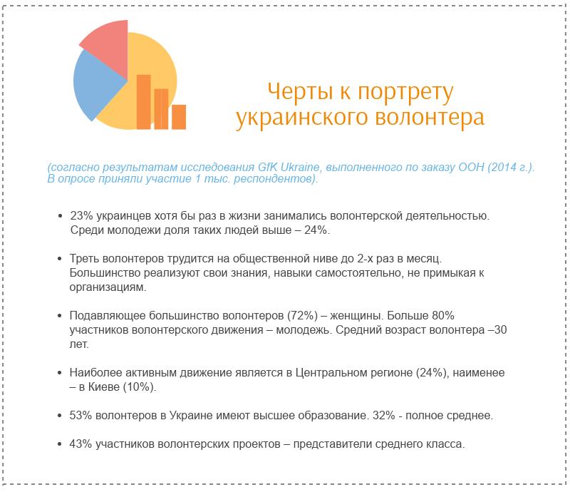 Социально-демографический портрет украинского волонтера