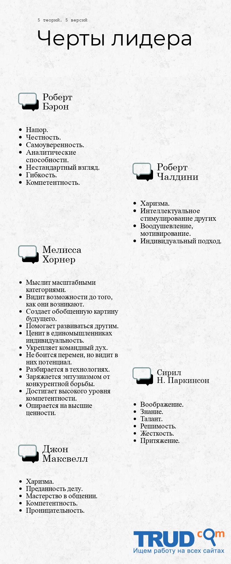 """Инфографика на тему """"Лидерские качества"""""""