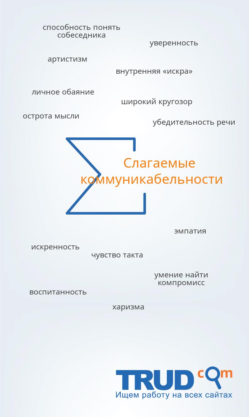 """Схема """"Слагаемые коммуникабельности"""""""