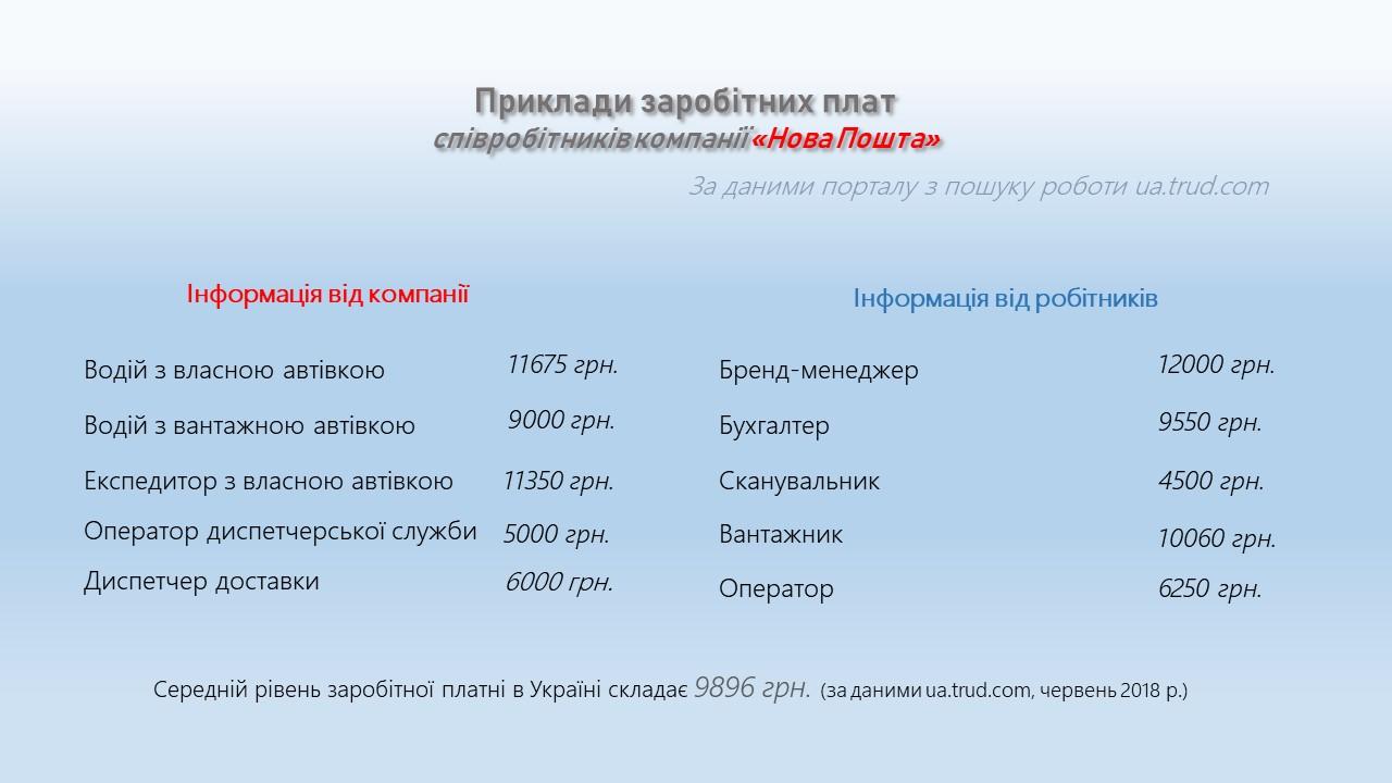 """Рівень зарплат у компанії """"Нова пошта"""""""
