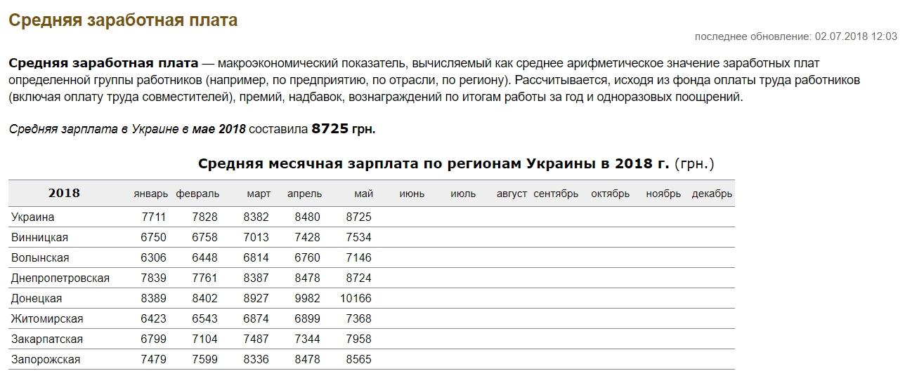 Статистика Минфина Украины о средних зарплатах, 2018 г.