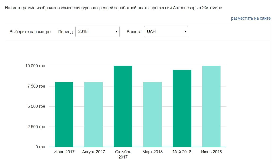 Скриншот данных о средней зарплате автослесаря в динамике с портала ua.trud.com