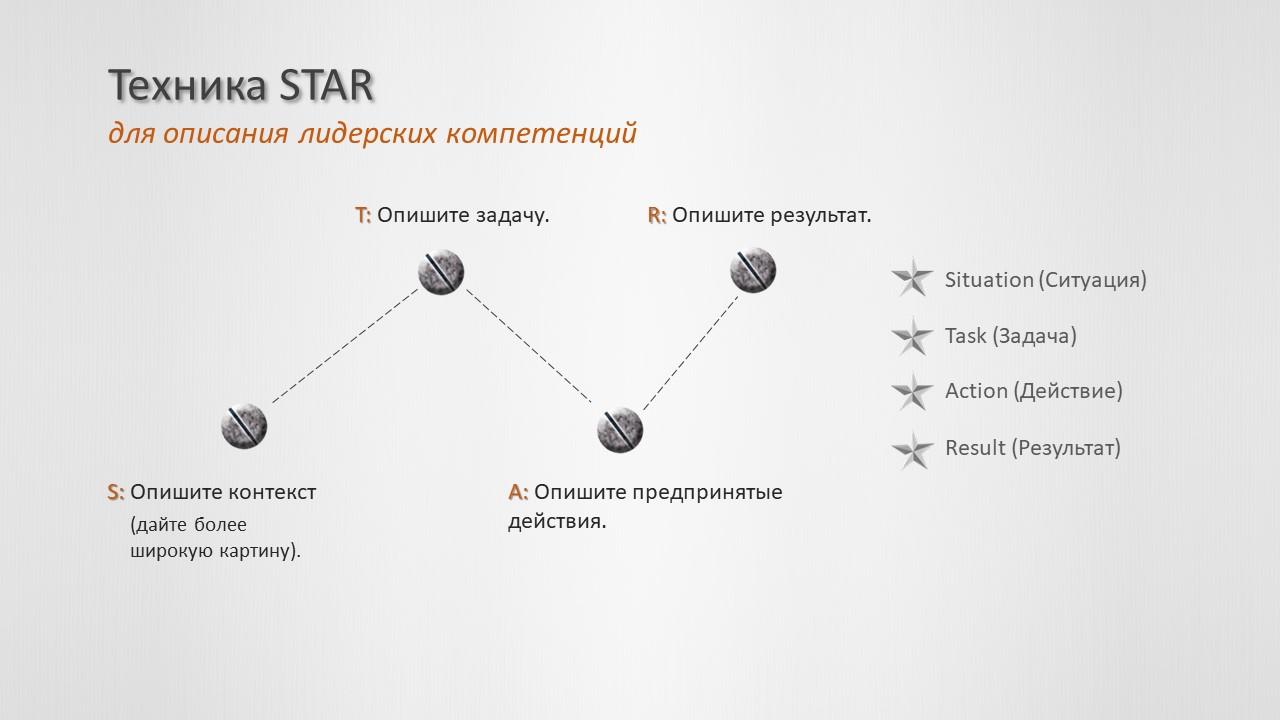 Техника STAR для описания лидерских компетенций