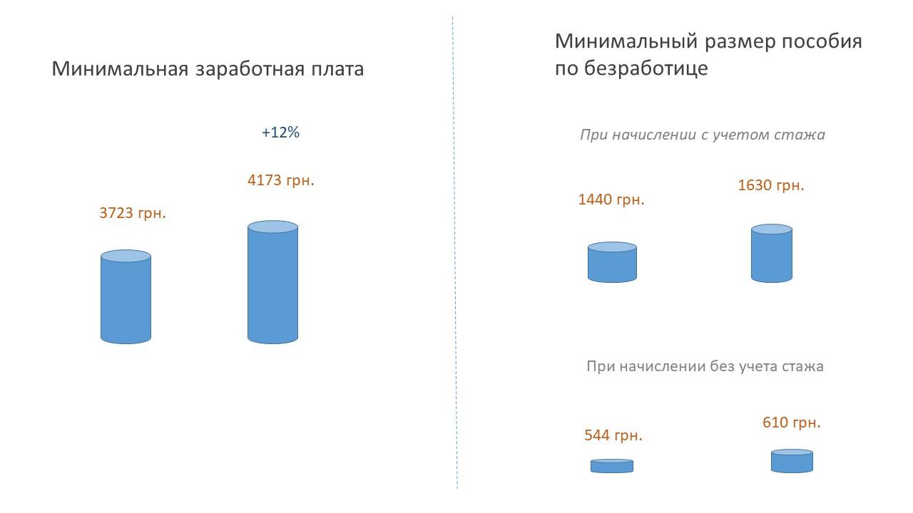 Размер ы минимальной зарплаты и пособия по безработице в Украине в 2019 г.