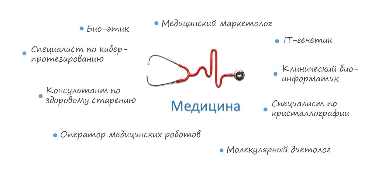Профессии будущего в медицине
