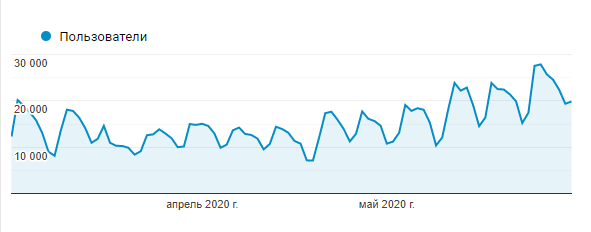 Трафік Trud.com Ukraine травень - червень 2020