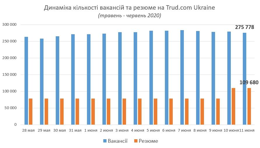 Динаміка вакансій та резюме на Trud.com Ukraine травень - червень 2020
